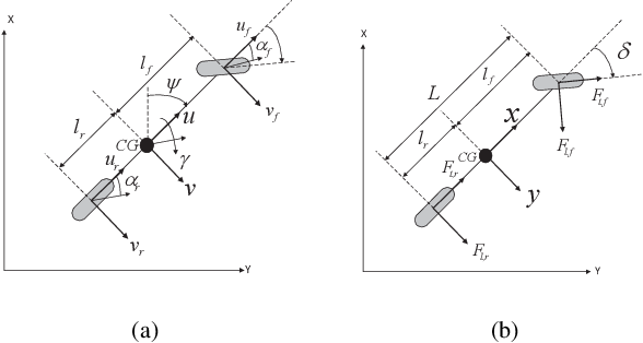 Figure 2 for Towards Agrobots: Trajectory Control of an Autonomous Tractor Using Type-2 Fuzzy Logic Controllers