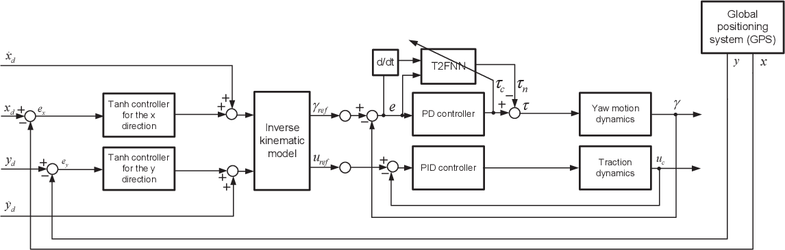 Figure 4 for Towards Agrobots: Trajectory Control of an Autonomous Tractor Using Type-2 Fuzzy Logic Controllers