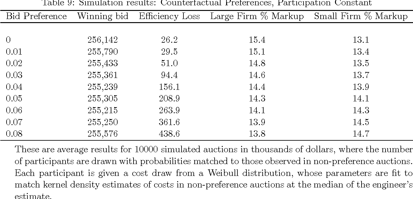 Are bid preferences benign? The effect of small business subsidies