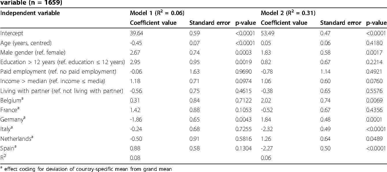 Table 6 Results of weighted ordinary least square regression models with PCS and MCS scores used as dependent variable (n = 1659)