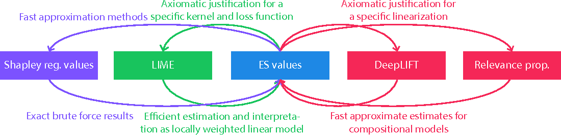 Figure 1 for An unexpected unity among methods for interpreting model predictions