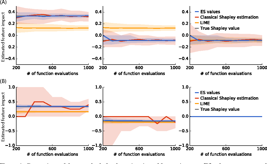 Figure 4 for An unexpected unity among methods for interpreting model predictions