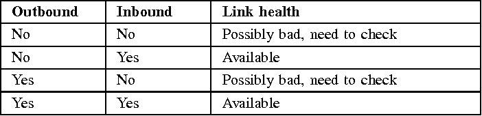 TABLE I PASSIVE MONITORING INFERENCE RULES. NORMALLY, THE EXISTENCE OF INBOUND TRAFFIC WILL REPRESENT GOOD HEALTH. THE LACK OF INBOUND TRAFFIC SHOULD REMIND US TO DOUBT THE HEALTH.