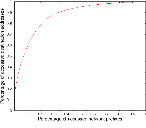 Fig. 5. Each point (X, Y) in the curve means that the top X% of network prefixes cover Y% of the destination addresses in a week long trace. The prefixes are sorted from larger destination coverage to smaller.