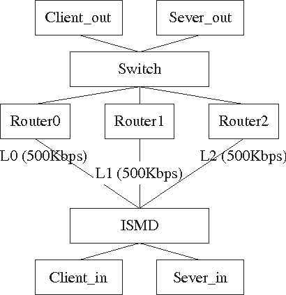 Fig. 7. The topology of the emulation testbed for evaluating the effectiveness of load balancing algorithms
