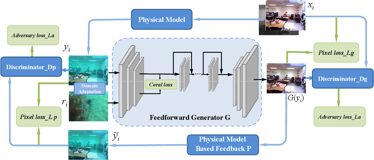 Figure 2 for Domain Adaptive Adversarial Learning Based on Physics Model Feedback for Underwater Image Enhancement