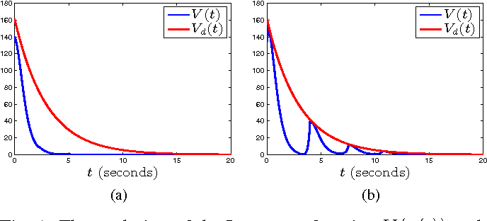 Fig. 1: The evolution of the Lyapunov function V (x(t)) and Vd(t) for (a) p̄ = 12 and (b) p̄ = 20.