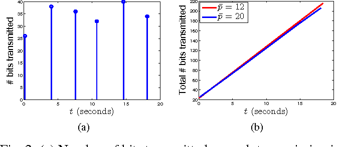 Fig. 2: (a) Number of bits transmitted on each transmission in the case of p̄ = 20. (b) Interpolated plot of the total number of bits transmitted for cases with p̄ = 12 and p̄ = 20.