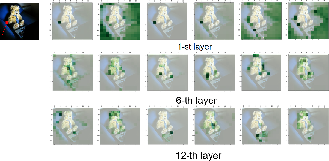 Figure 4 for CPTR: Full Transformer Network for Image Captioning
