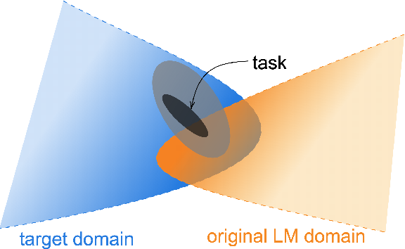 Figure 1 for Don't Stop Pretraining: Adapt Language Models to Domains and Tasks