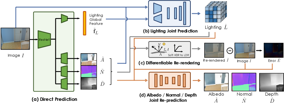Figure 3 for Learning Indoor Inverse Rendering with 3D Spatially-Varying Lighting