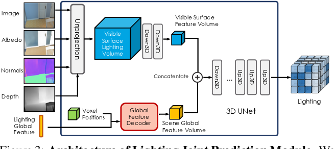 Figure 4 for Learning Indoor Inverse Rendering with 3D Spatially-Varying Lighting