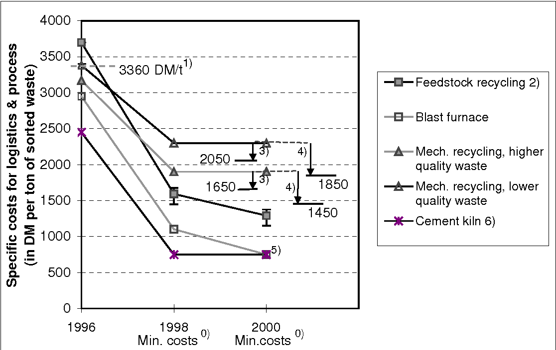 Figure 7 3 from Recycling of plastics in Germany - Semantic Scholar