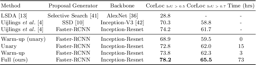 Figure 1 for In Defense of Graph Inference Algorithms for Weakly Supervised Object Localization