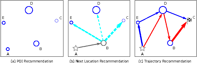 Figure 1 for Learning Points and Routes to Recommend Trajectories