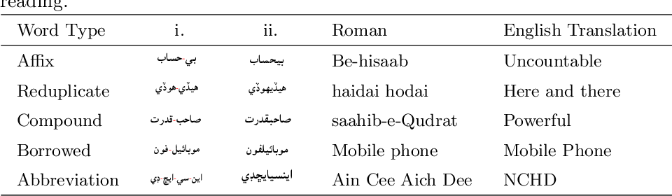 Figure 3 for A Subword Guided Neural Word Segmentation Model for Sindhi