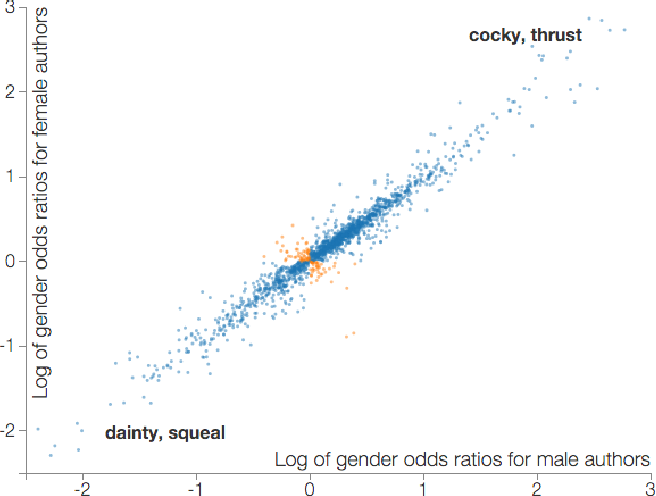 Figure 4 for Shirtless and Dangerous: Quantifying Linguistic Signals of Gender Bias in an Online Fiction Writing Community