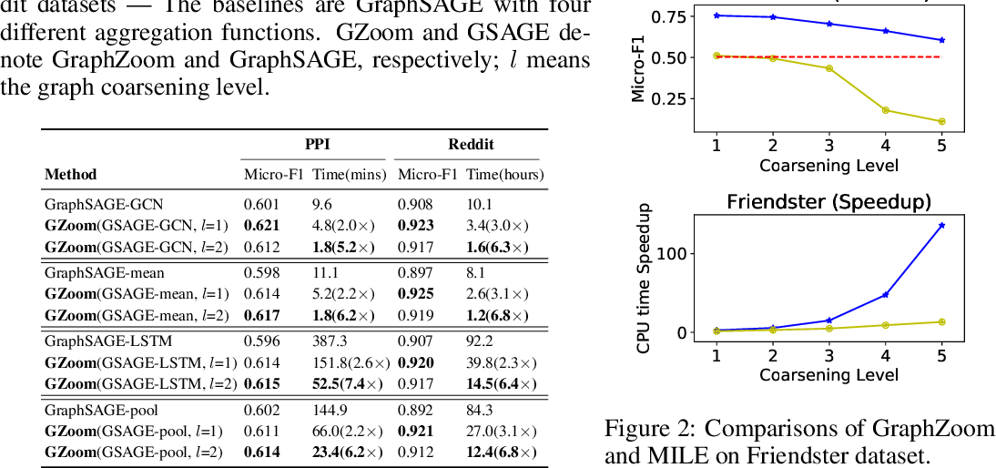 Figure 4 for GraphZoom: A multi-level spectral approach for accurate and scalable graph embedding