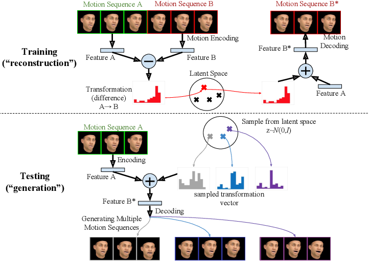 Figure 1 for MT-VAE: Learning Motion Transformations to Generate Multimodal Human Dynamics
