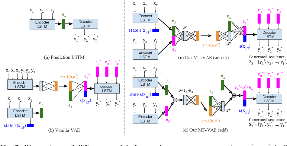 Figure 3 for MT-VAE: Learning Motion Transformations to Generate Multimodal Human Dynamics