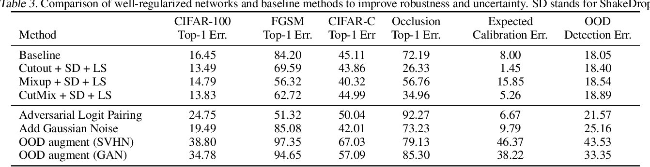 Figure 4 for An Empirical Evaluation on Robustness and Uncertainty of Regularization Methods