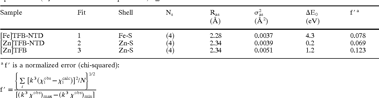 Table 2 Curve-fitting results for Fe and Zn EXAFS of P. furiosus TFIIB-NTD. Numbers in parentheses were not varied during optimization (Ns number of scatterers per metal, Ras metal-scatterer distance, s2as mean square deviation in Ras , DE0 shift in E0 for the theoretical scattering functions)
