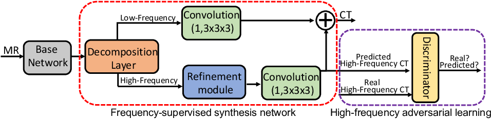 Figure 3 for Frequency-Supervised MR-to-CT Image Synthesis
