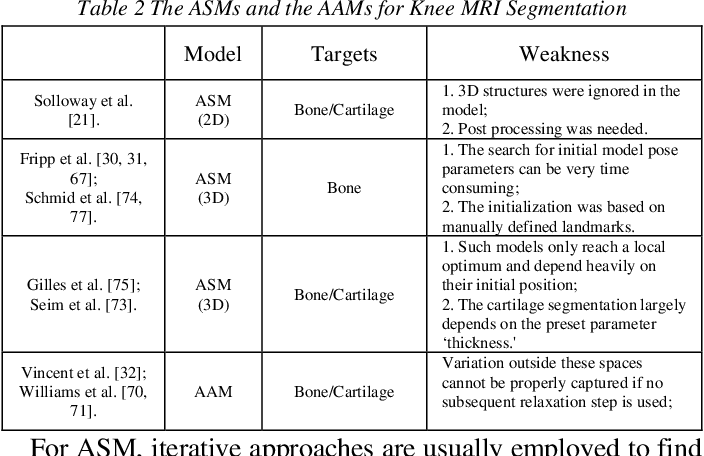 Figure 2 for Computer-Aided Knee Joint Magnetic Resonance Image Segmentation - A Survey
