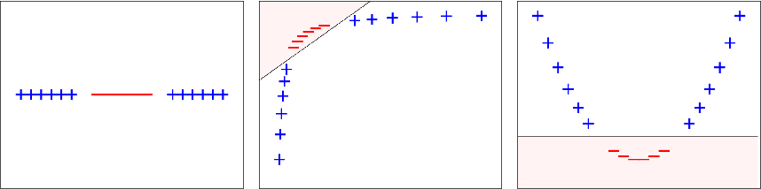 Figure 1 for Multithreshold Entropy Linear Classifier