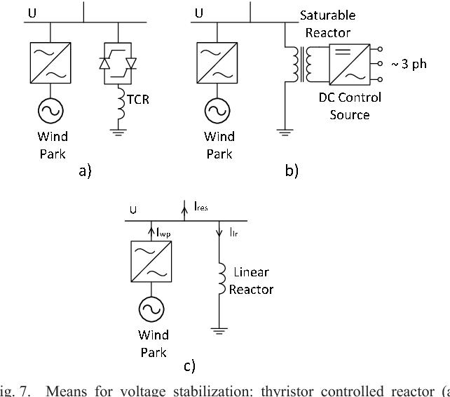 Figure 7 from Wind power generation impact on Sõrve peninsula