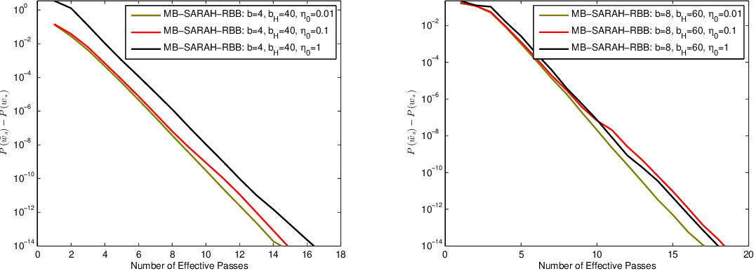 Figure 4 for Accelerating Mini-batch SARAH by Step Size Rules
