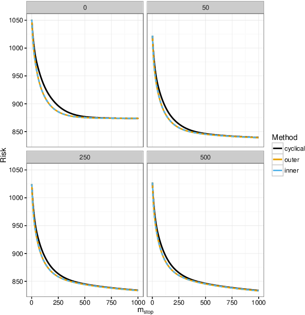 Figure 2 for Stability selection for component-wise gradient boosting in multiple dimensions