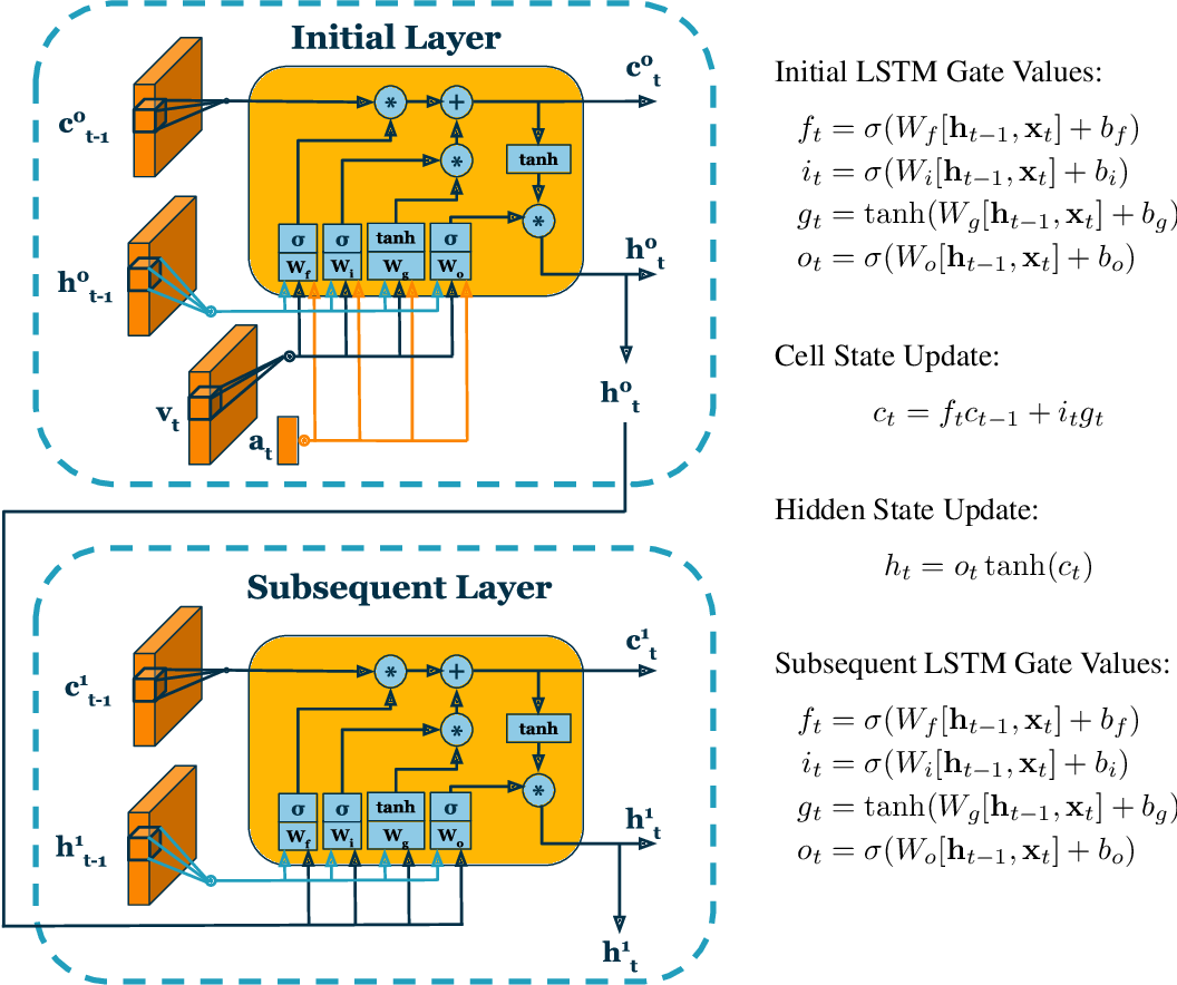 Figure 1 for On the Benefits of Early Fusion in Multimodal Representation Learning