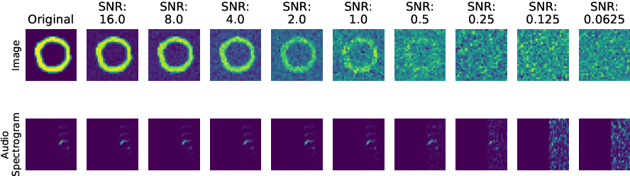 Figure 2 for On the Benefits of Early Fusion in Multimodal Representation Learning