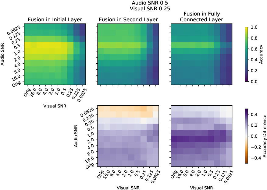 Figure 3 for On the Benefits of Early Fusion in Multimodal Representation Learning
