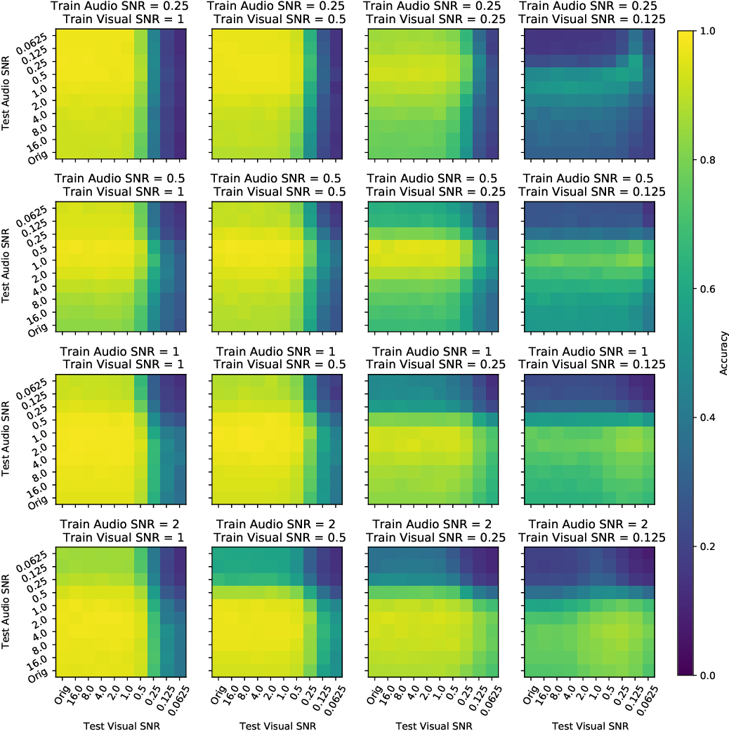 Figure 4 for On the Benefits of Early Fusion in Multimodal Representation Learning