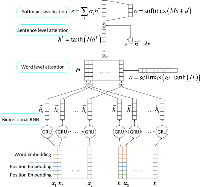 Figure 2 for Drug-drug Interaction Extraction via Recurrent Neural Network with Multiple Attention Layers