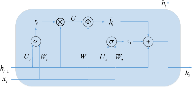 Figure 3 for Drug-drug Interaction Extraction via Recurrent Neural Network with Multiple Attention Layers