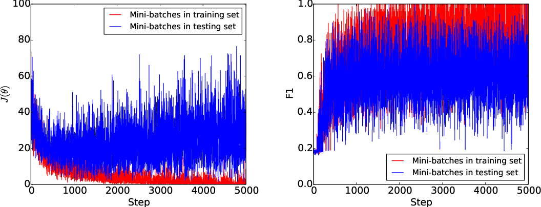 Figure 4 for Drug-drug Interaction Extraction via Recurrent Neural Network with Multiple Attention Layers