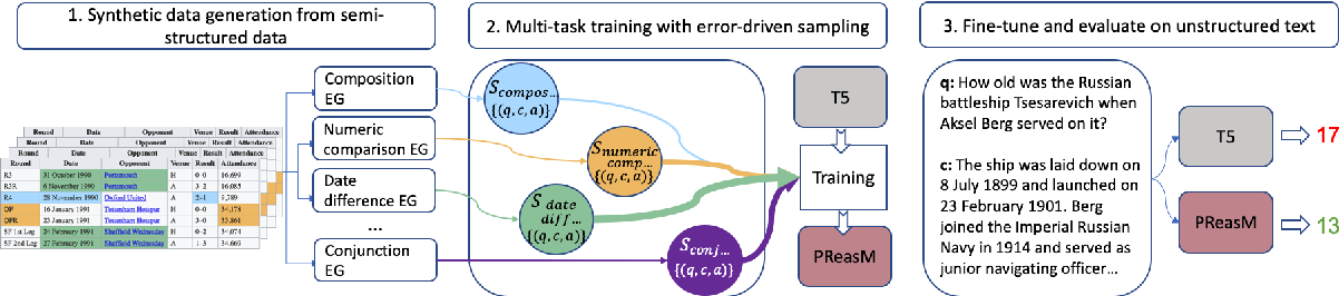 Figure 3 for Turning Tables: Generating Examples from Semi-structured Tables for Endowing Language Models with Reasoning Skills