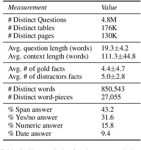 Figure 4 for Turning Tables: Generating Examples from Semi-structured Tables for Endowing Language Models with Reasoning Skills
