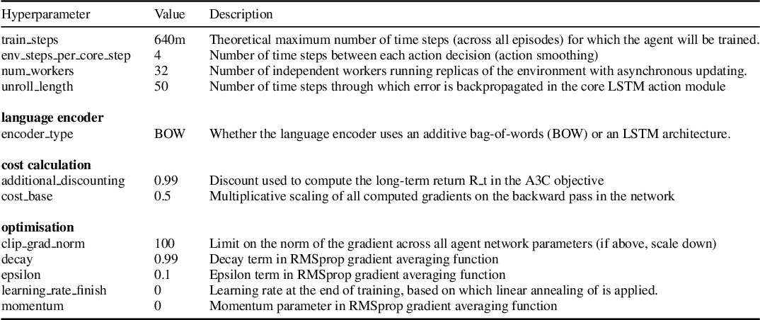 Figure 2 for Understanding Grounded Language Learning Agents