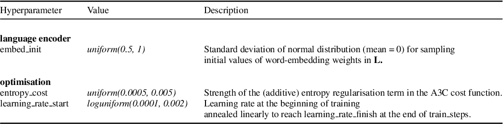 Figure 4 for Understanding Grounded Language Learning Agents