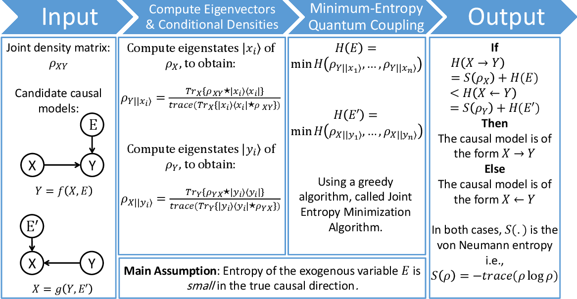Figure 2 for Quantum Entropic Causal Inference