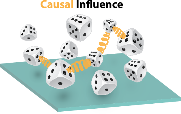 Figure 1 for Quantum Entropic Causal Inference
