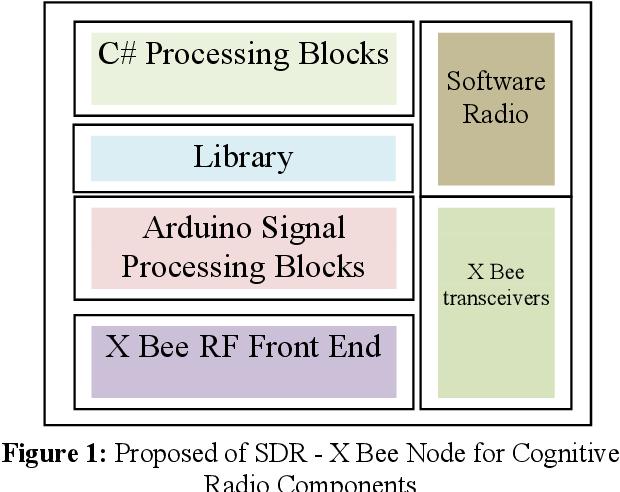 Software defined radio design for OFDM based spectrum