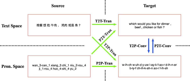Figure 1 for Machine Translation in Pronunciation Space