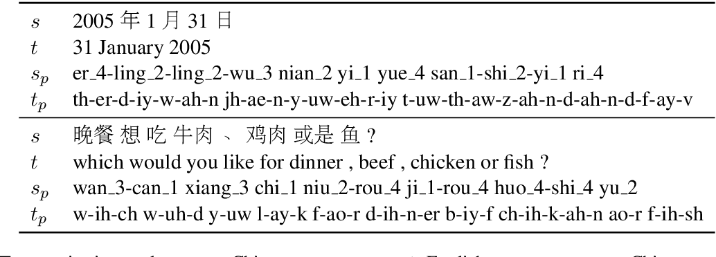 Figure 2 for Machine Translation in Pronunciation Space