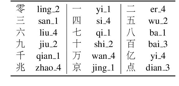 Figure 3 for Machine Translation in Pronunciation Space
