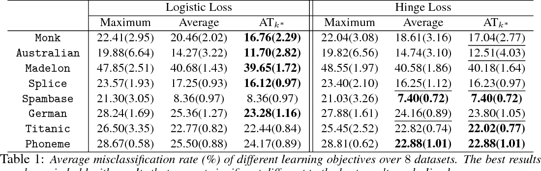 Figure 2 for Learning with Average Top-k Loss